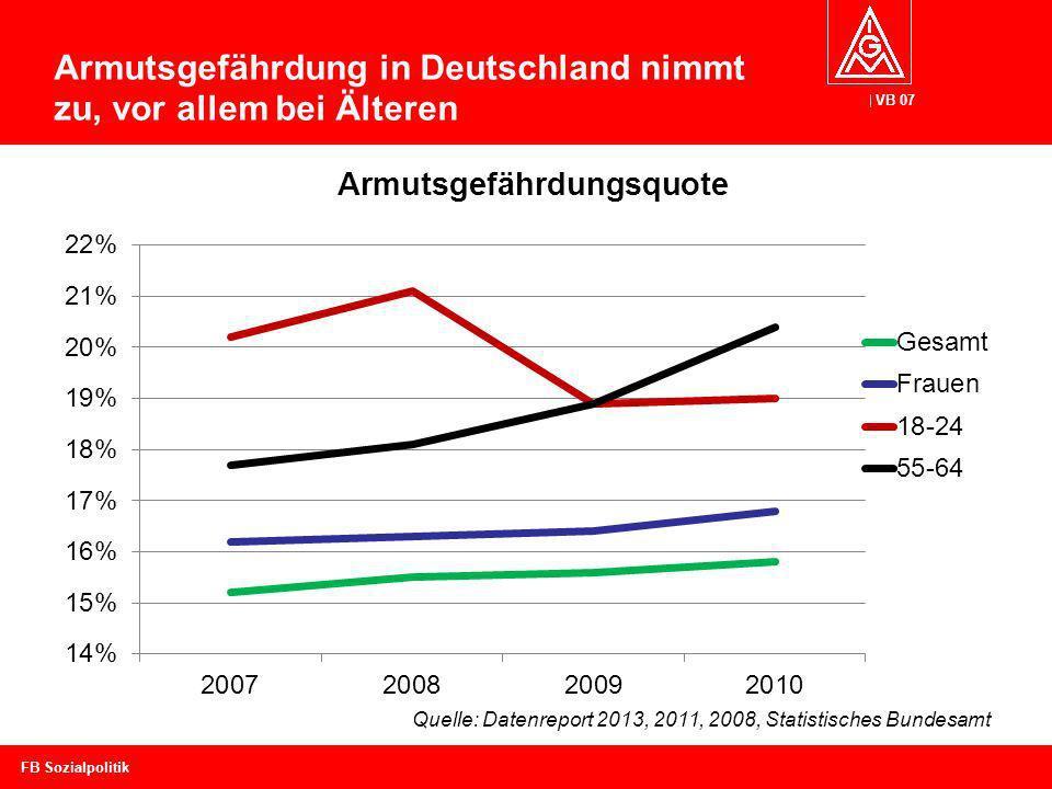 Armutsgefährdung in Deutschland nimmt zu, vor allem bei Älteren