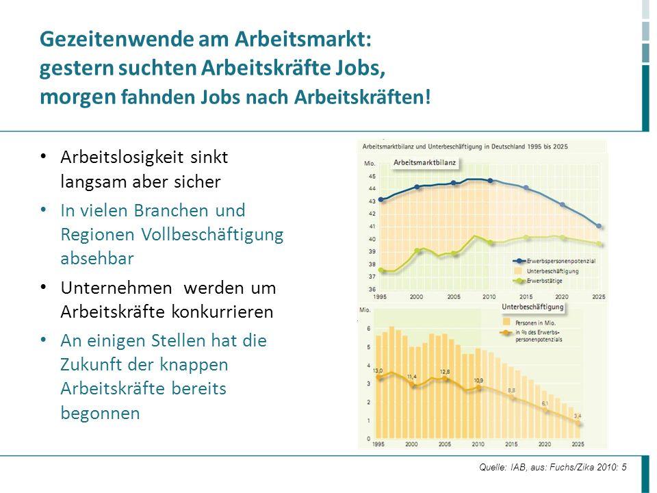 Gezeitenwende am Arbeitsmarkt: gestern suchten Arbeitskräfte Jobs, morgen fahnden Jobs nach Arbeitskräften!