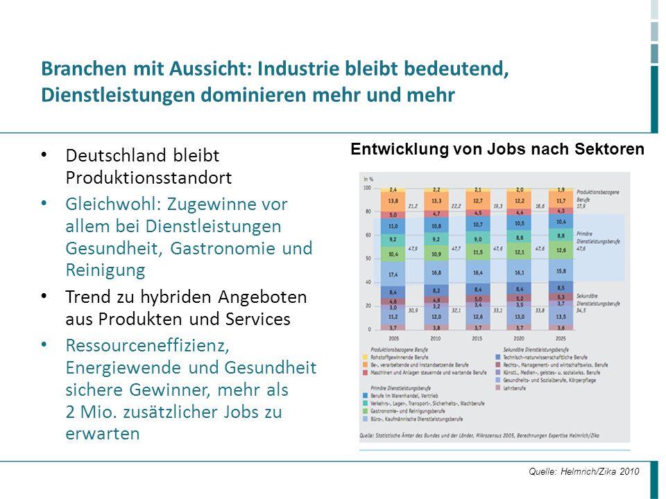 Branchen mit Aussicht: Industrie bleibt bedeutend, Dienstleistungen dominieren mehr und mehr