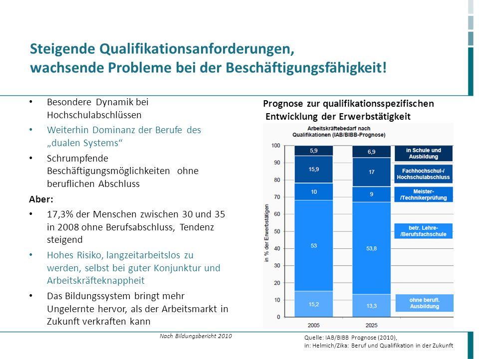 Steigende Qualifikationsanforderungen, wachsende Probleme bei der Beschäftigungsfähigkeit!