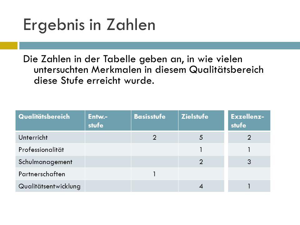 Ergebnis in Zahlen Die Zahlen in der Tabelle geben an, in wie vielen untersuchten Merkmalen in diesem Qualitätsbereich diese Stufe erreicht wurde.