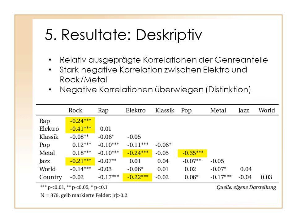 5. Resultate: Deskriptiv