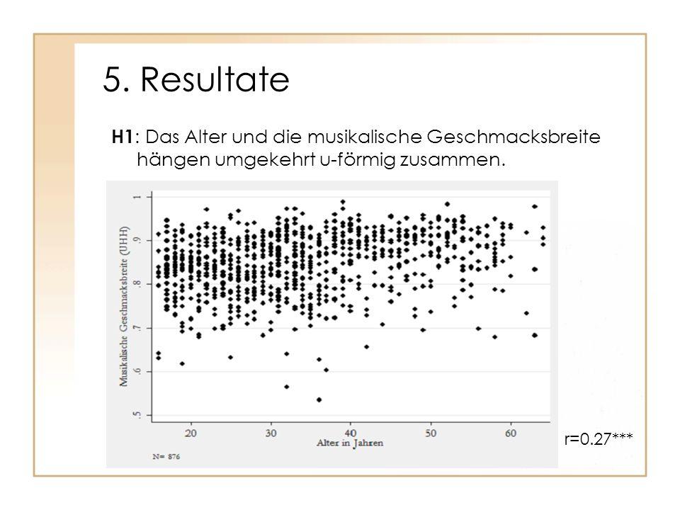 5. Resultate H1: Das Alter und die musikalische Geschmacksbreite hängen umgekehrt u-förmig zusammen.