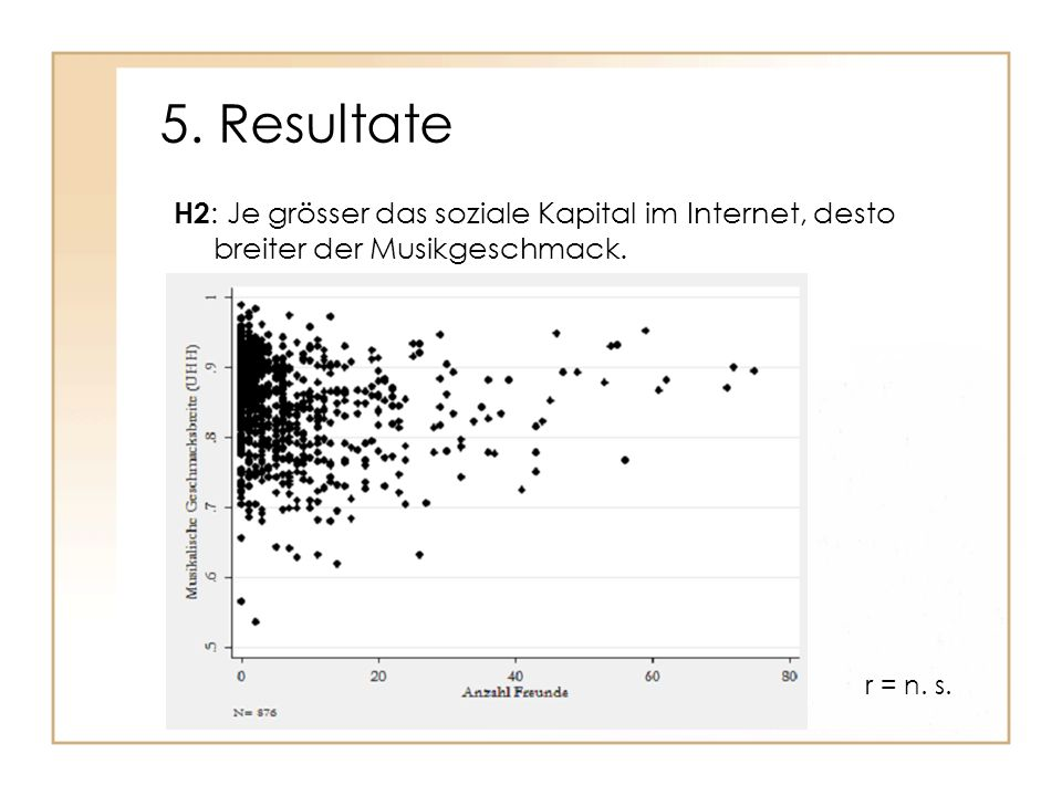 5. Resultate H2: Je grösser das soziale Kapital im Internet, desto breiter der Musikgeschmack.