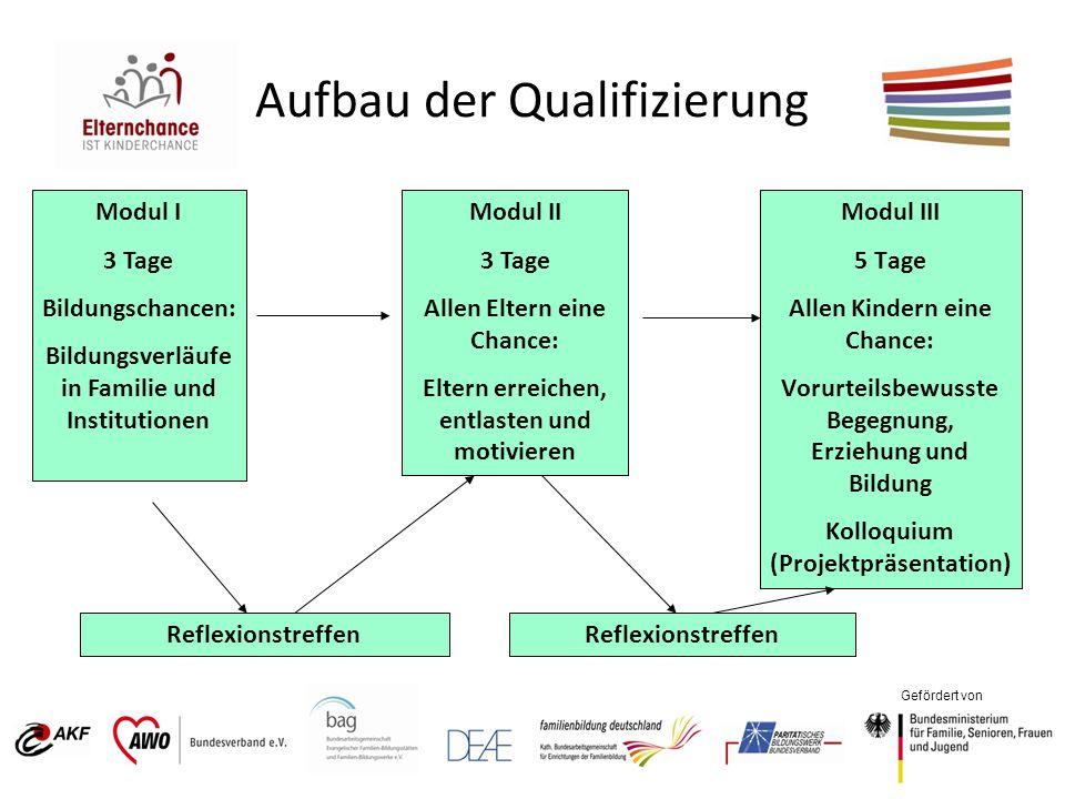 Aufbau der Qualifizierung