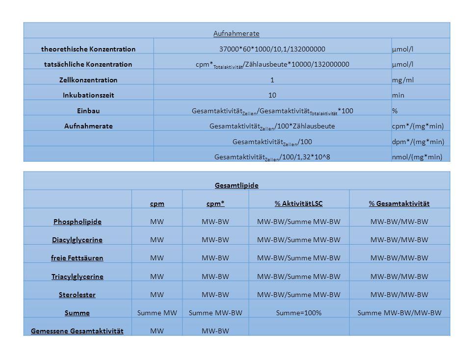 theorethische Konzentration 37000*60*1000/10,1/132000000 µmol/l