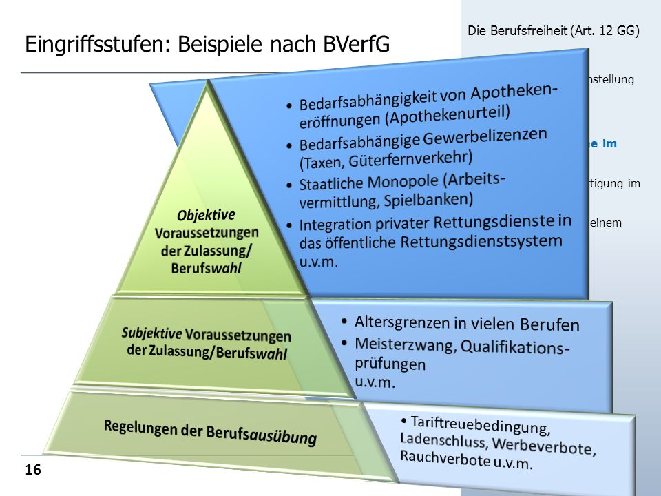 Eingriffsstufen: Beispiele nach BVerfG