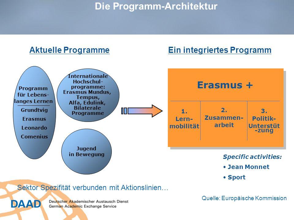 Die Programm-Architektur