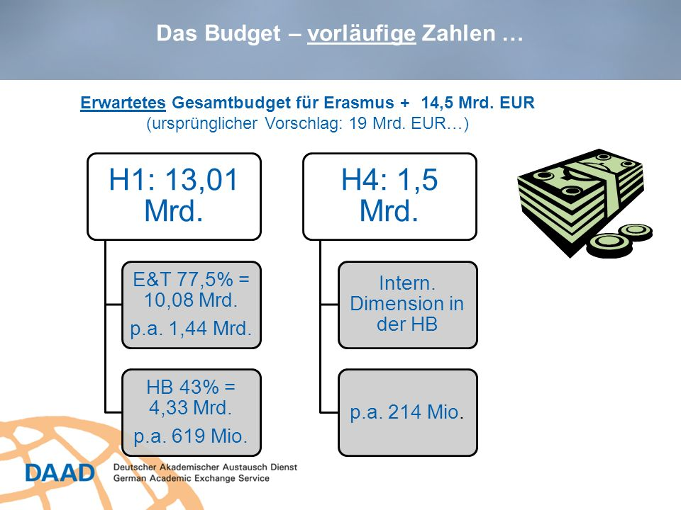 Das Budget – vorläufige Zahlen …