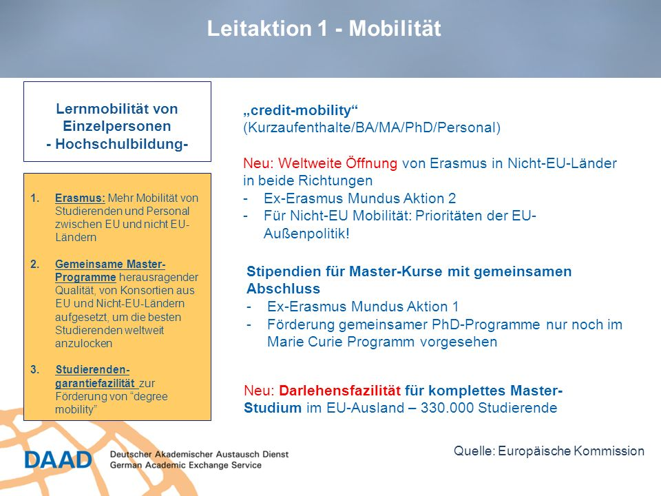 Leitaktion 1 - Mobilität