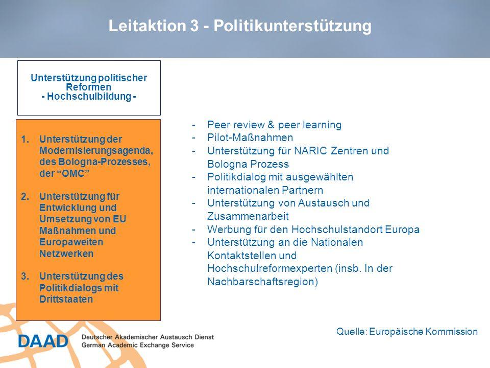 Leitaktion 3 - Politikunterstützung