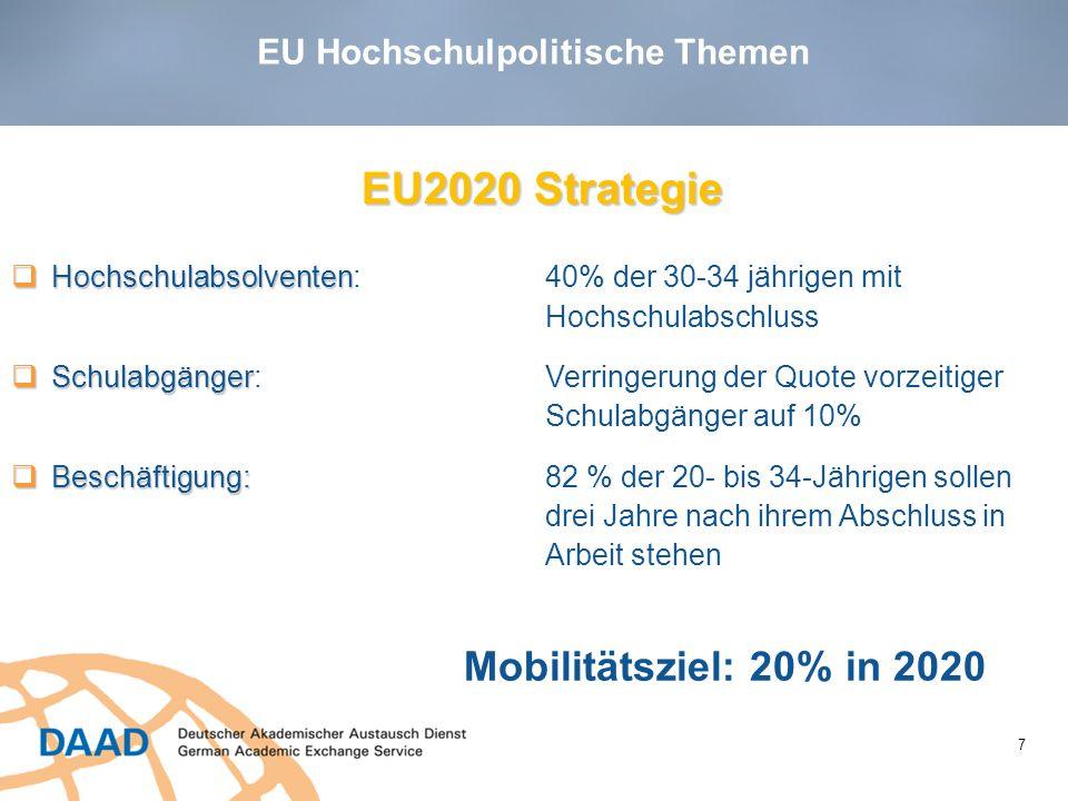 EU Hochschulpolitische Themen