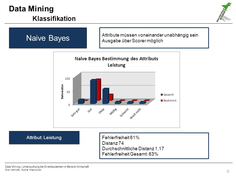 Data Mining Klassifikation Naive Bayes