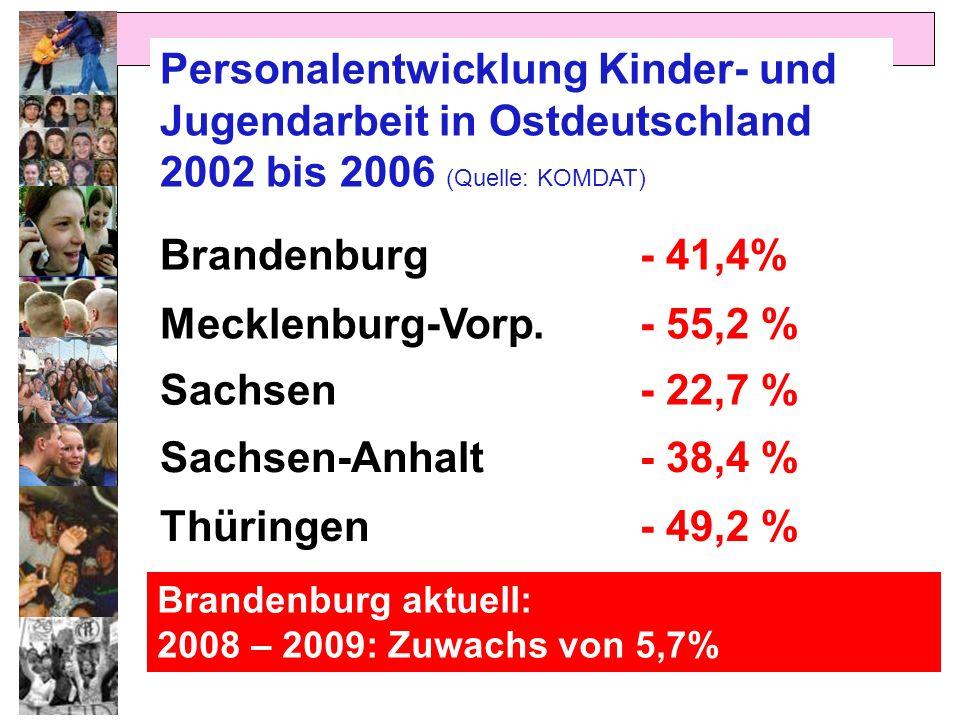 Personalentwicklung Kinder- und Jugendarbeit in Ostdeutschland 2002 bis 2006 (Quelle: KOMDAT)