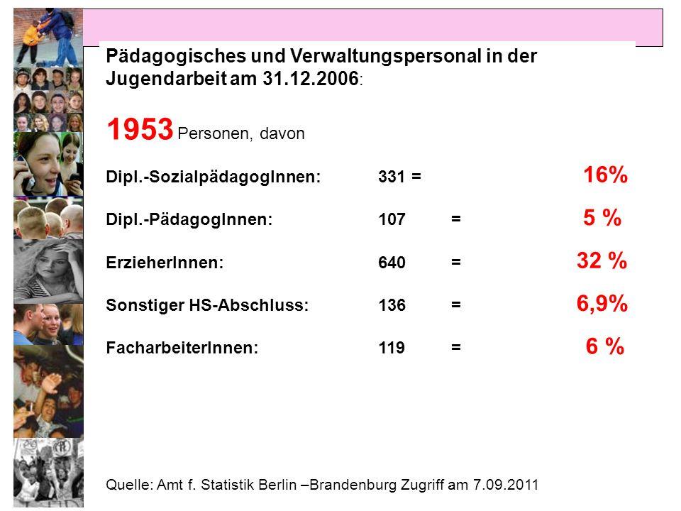 Pädagogisches und Verwaltungspersonal in der Jugendarbeit am 31. 12