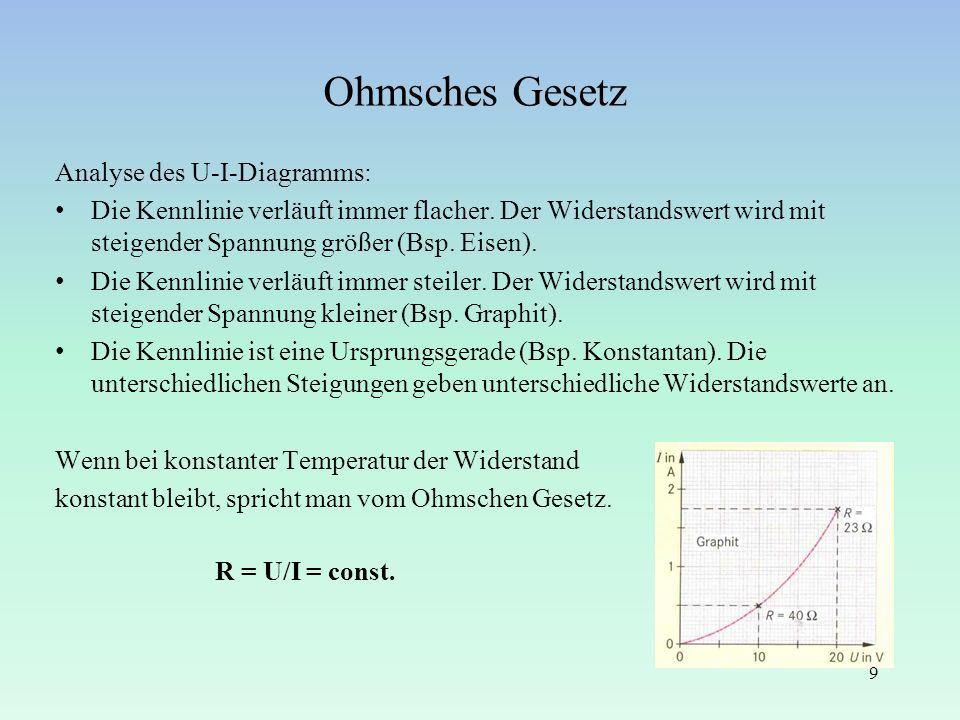 Ohmsches Gesetz Analyse des U-I-Diagramms: