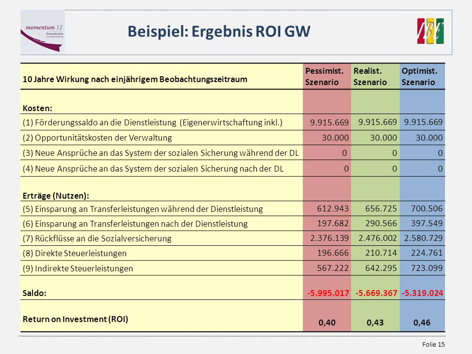 Beispiel: Ergebnis ROI GW