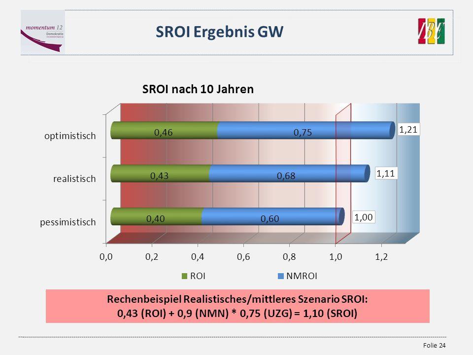 SROI Ergebnis GW Rechenbeispiel Realistisches/mittleres Szenario SROI: