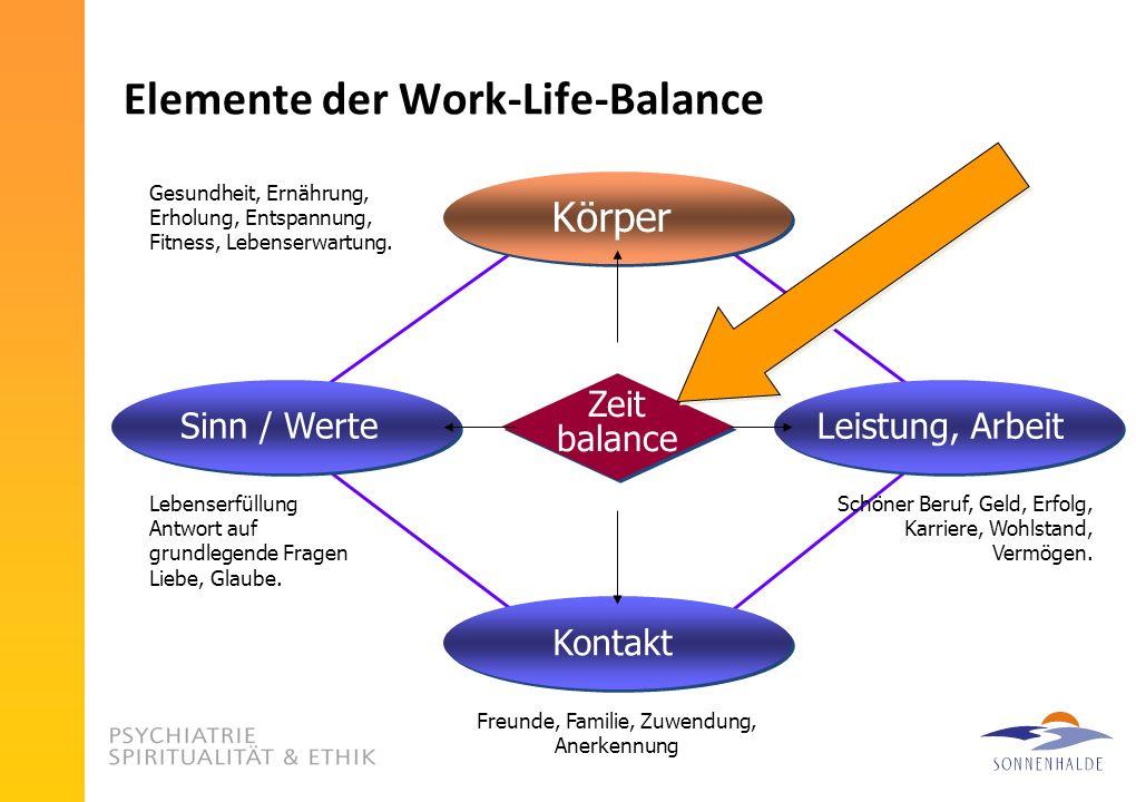 Elemente der Work-Life-Balance