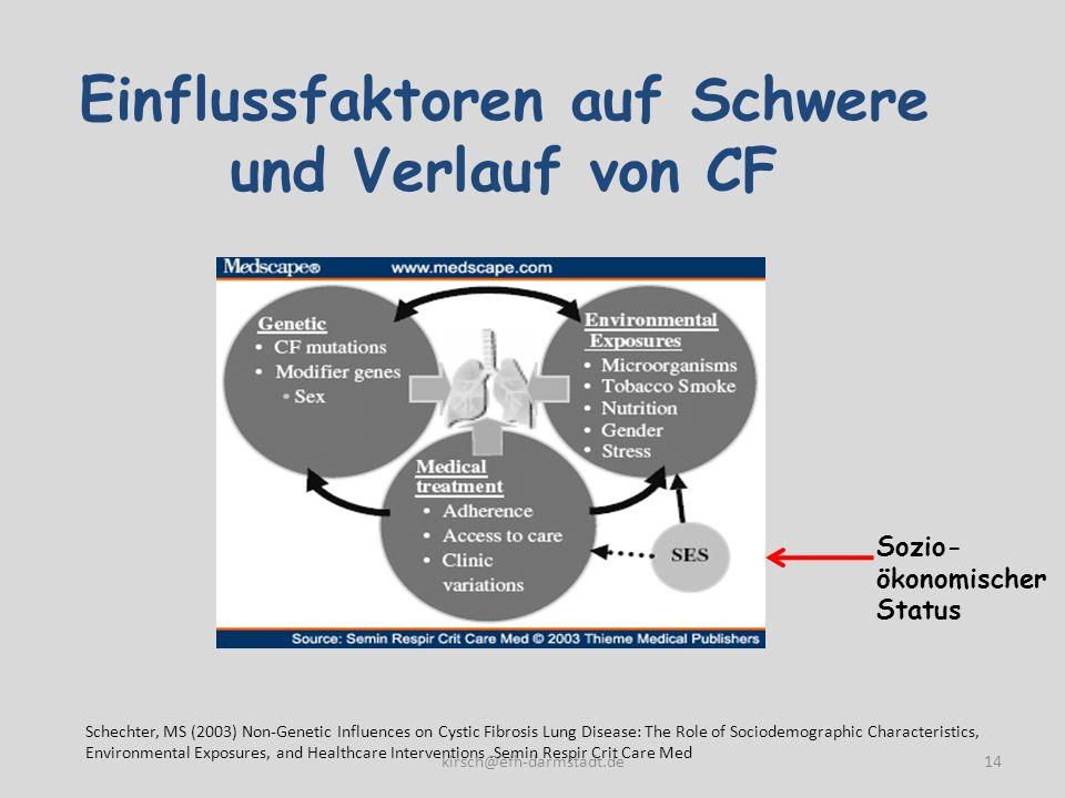 Einflussfaktoren auf Schwere und Verlauf von CF