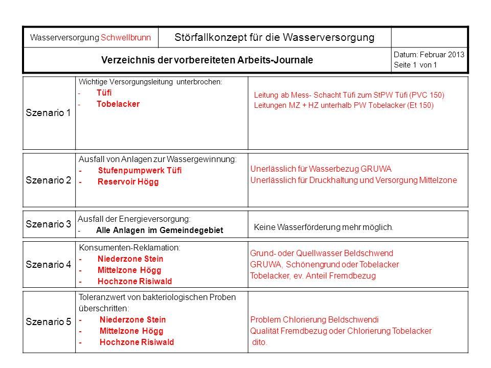 Verzeichnis der vorbereiteten Arbeits-Journale