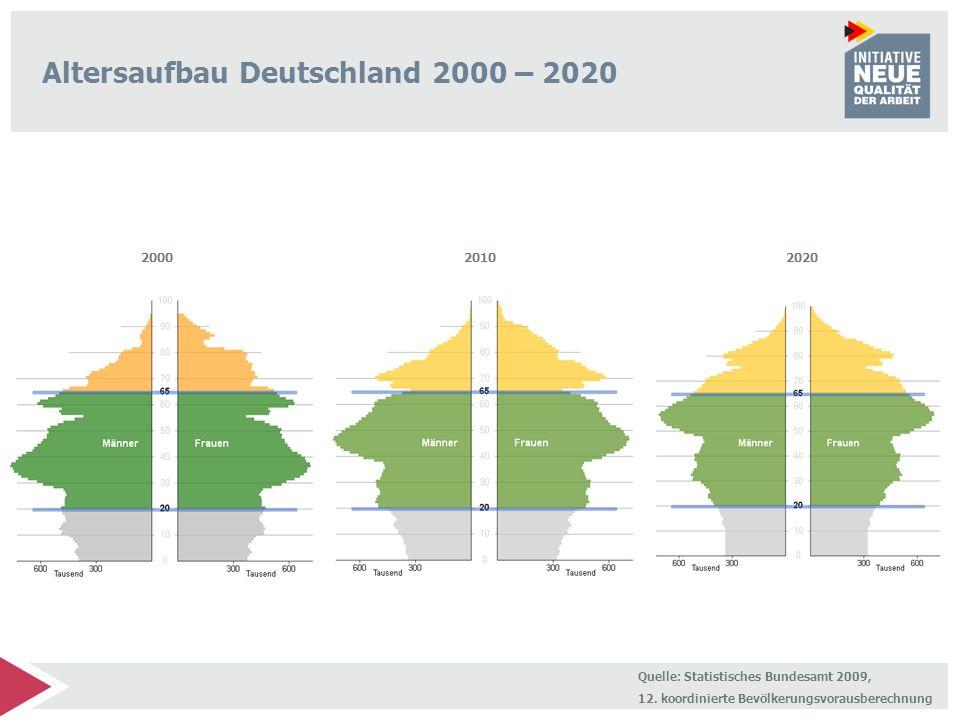 Altersaufbau Deutschland 2000 – 2020