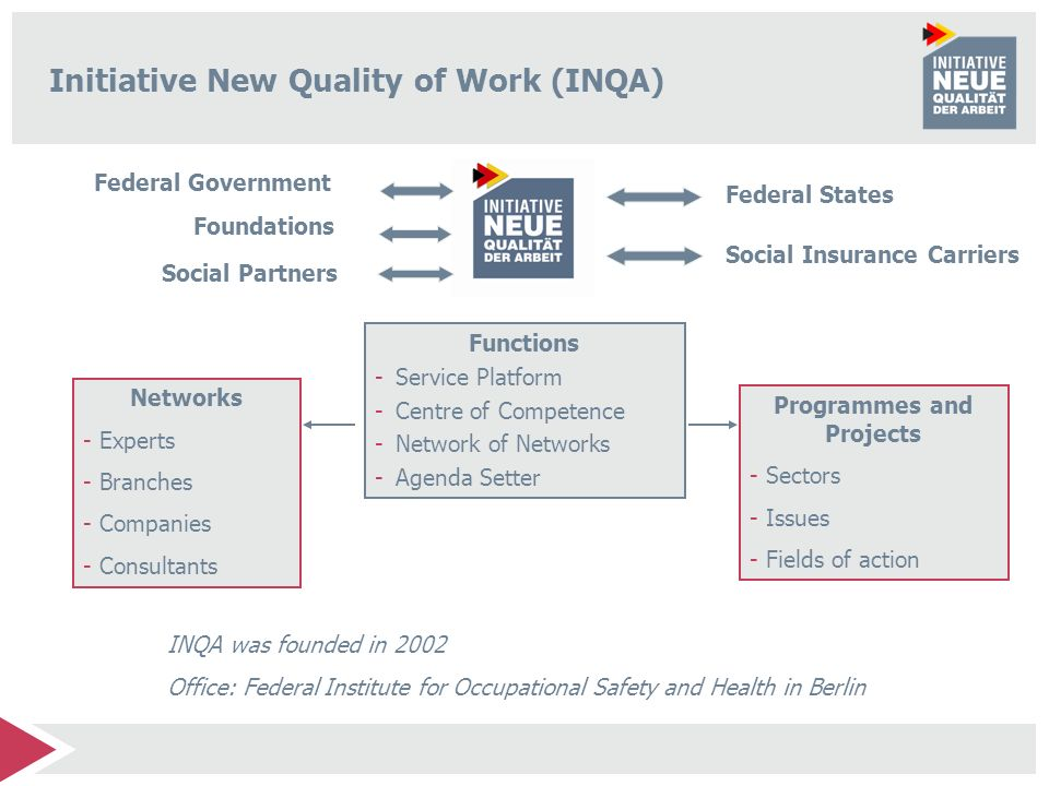 Initiative New Quality of Work (INQA)