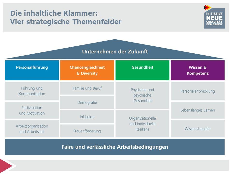 Die inhaltliche Klammer: Vier strategische Themenfelder