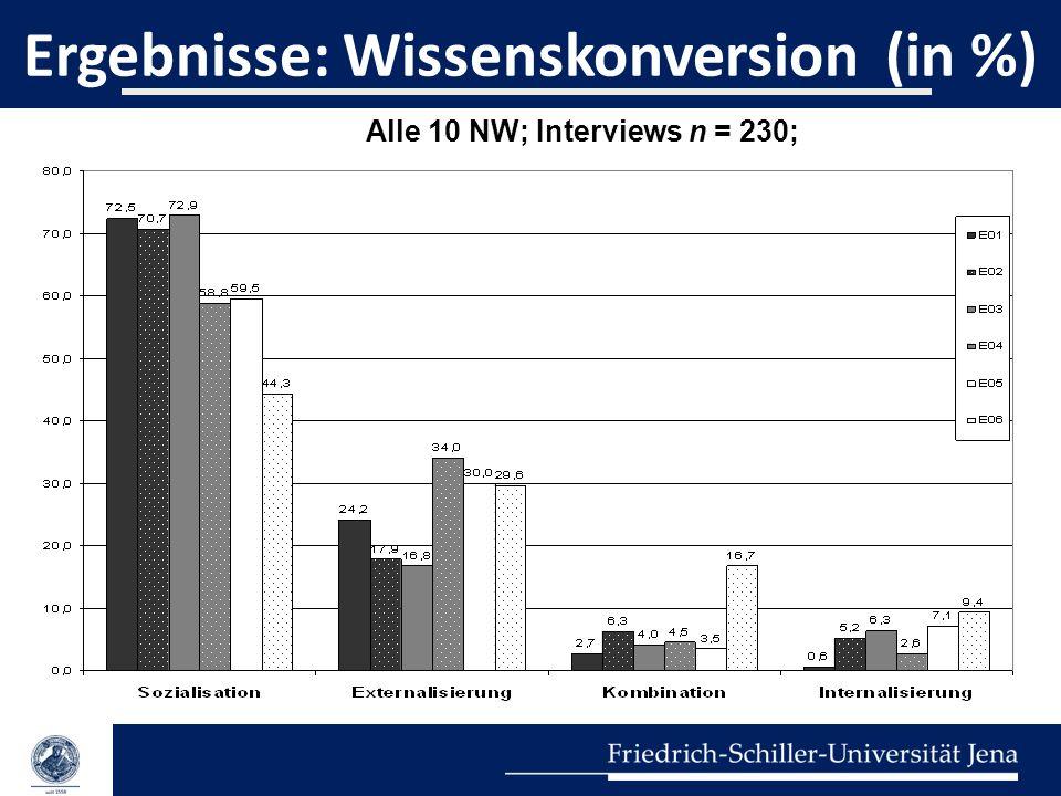 Ergebnisse: Wissenskonversion (in %)