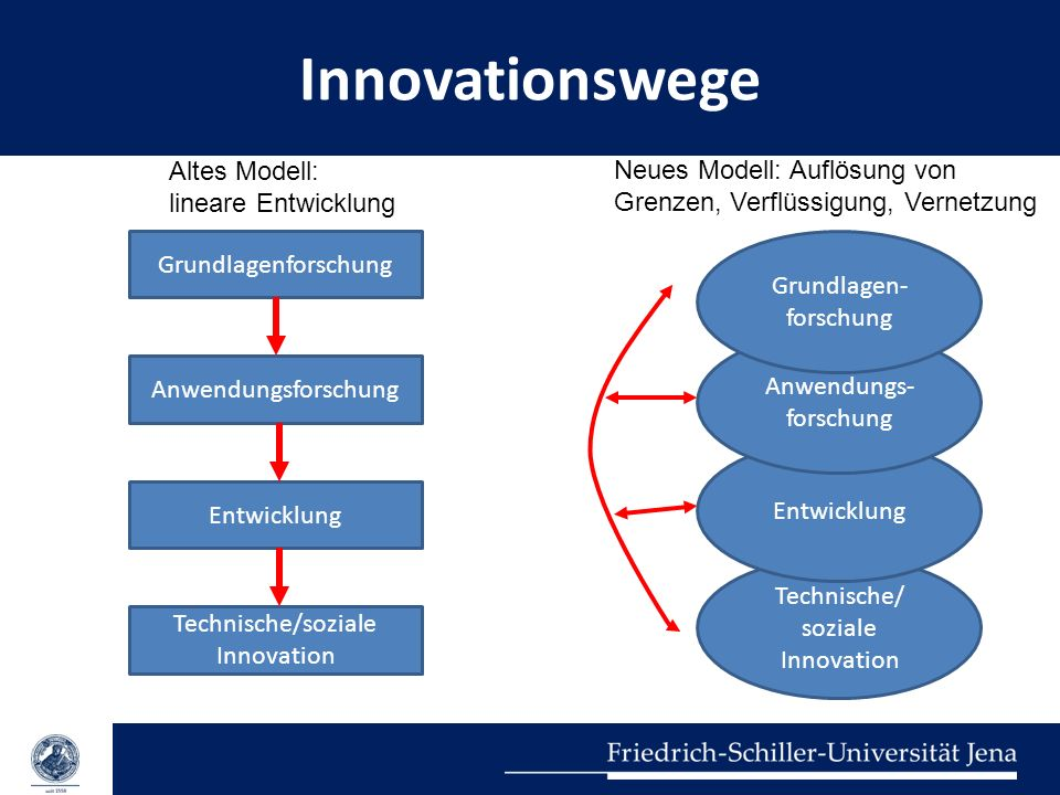 Innovationswege Altes Modell: lineare Entwicklung