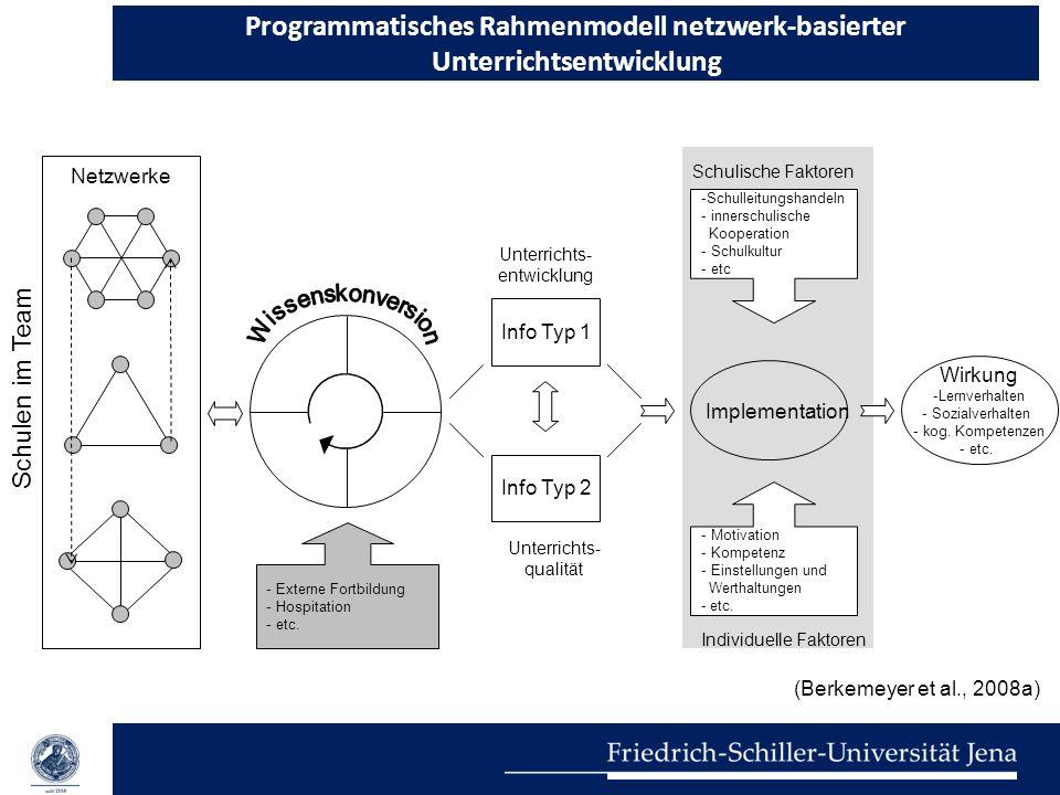 Programmatisches Rahmenmodell netzwerk-basierter Unterrichtsentwicklung