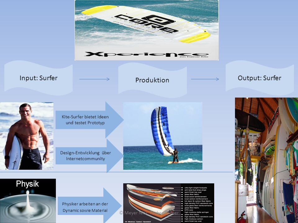Input: Surfer Output: Surfer Produktion