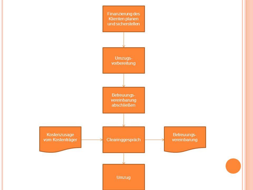 Finanzierung des Klienten planen und sicherstellen