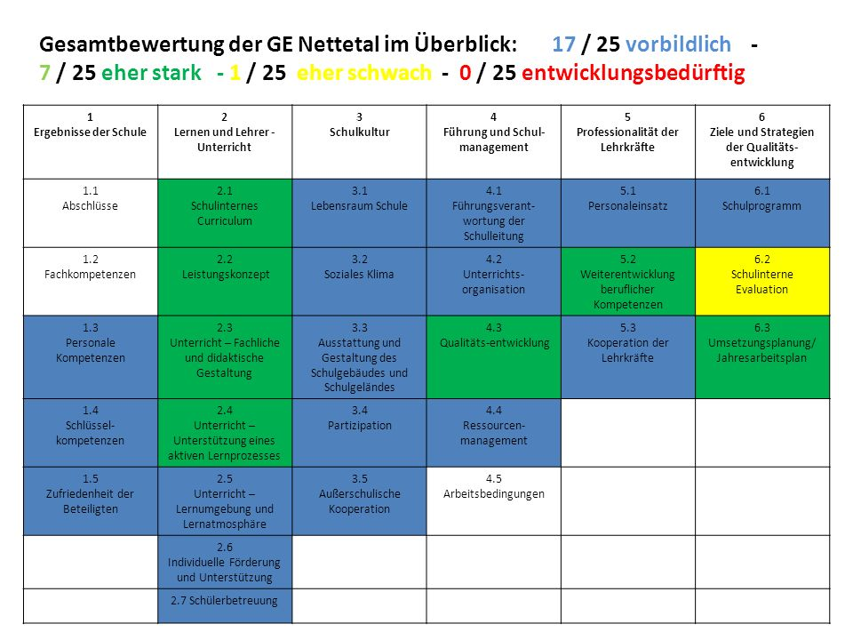 Gesamtbewertung der GE Nettetal im Überblick: 17 / 25 vorbildlich - 7 / 25 eher stark - 1 / 25 eher schwach - 0 / 25 entwicklungsbedürftig