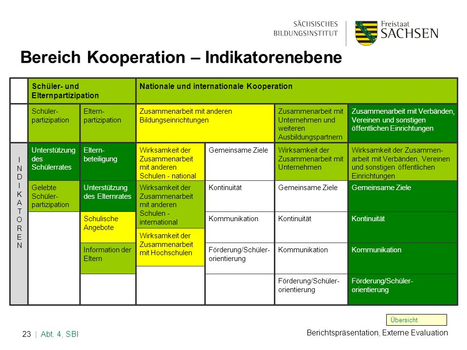 Bereich Kooperation – Indikatorenebene