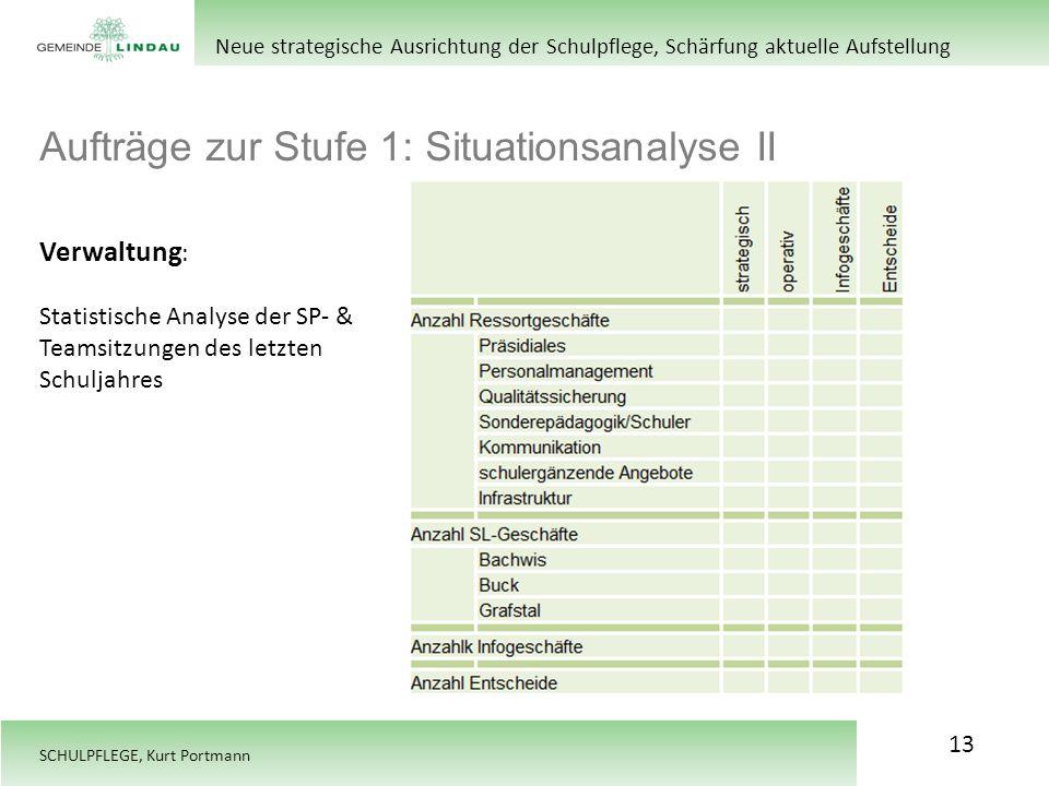 Aufträge zur Stufe 1: Situationsanalyse II