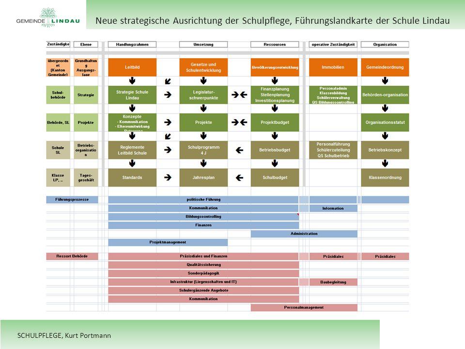 Neue strategische Ausrichtung der Schulpflege, Führungslandkarte der Schule Lindau