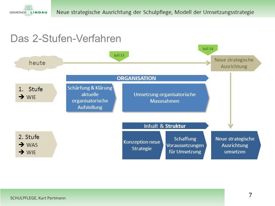Das 2-Stufen-Verfahren