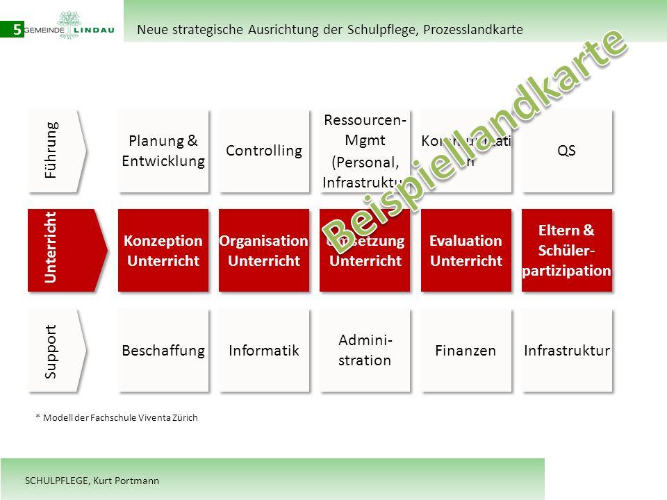 Beispiellandkarte 5 Planung & Entwicklung Controlling Ressourcen- Mgmt