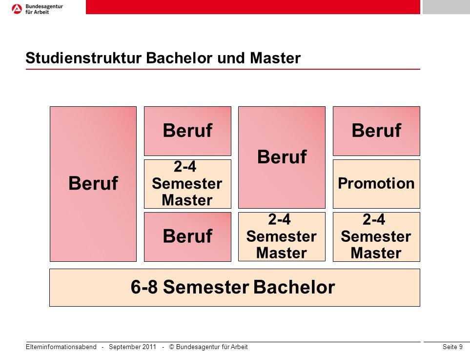 Studienstruktur Bachelor und Master