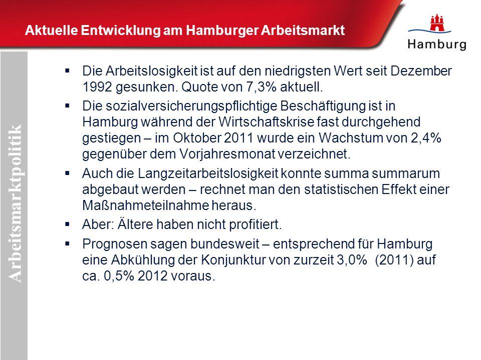 Aktuelle Entwicklung am Hamburger Arbeitsmarkt