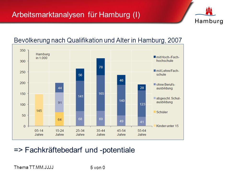 Arbeitsmarktanalysen für Hamburg (I)