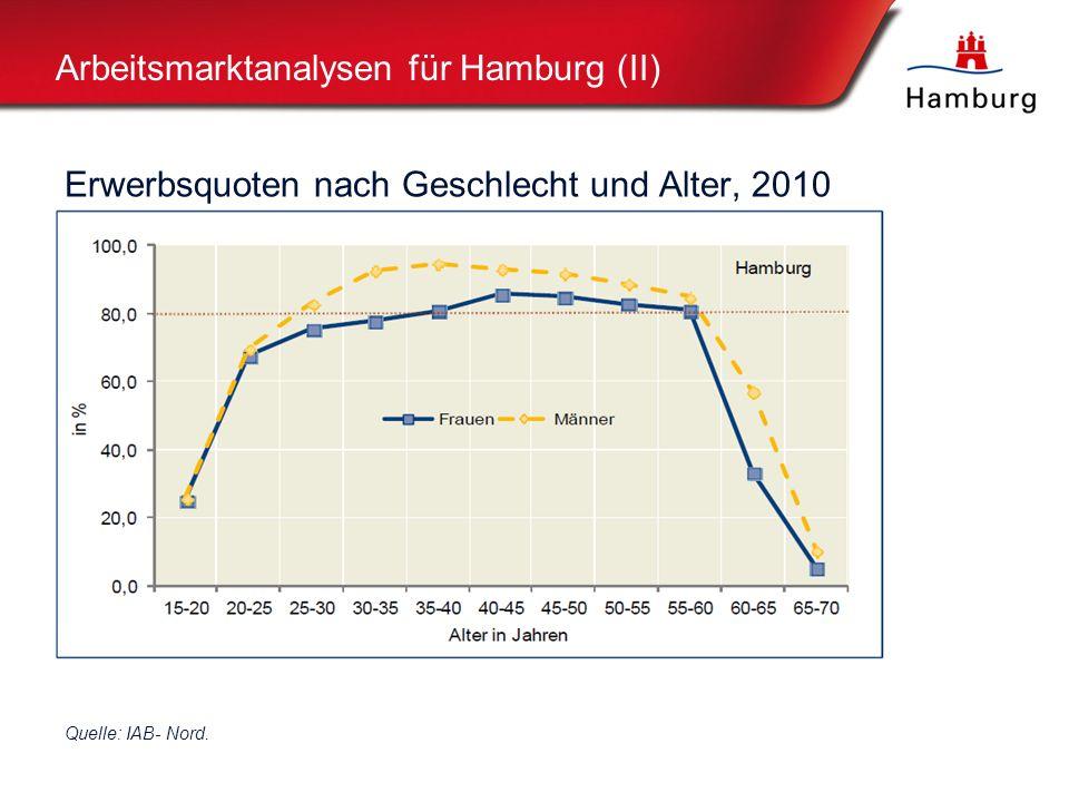 Arbeitsmarktanalysen für Hamburg (II)