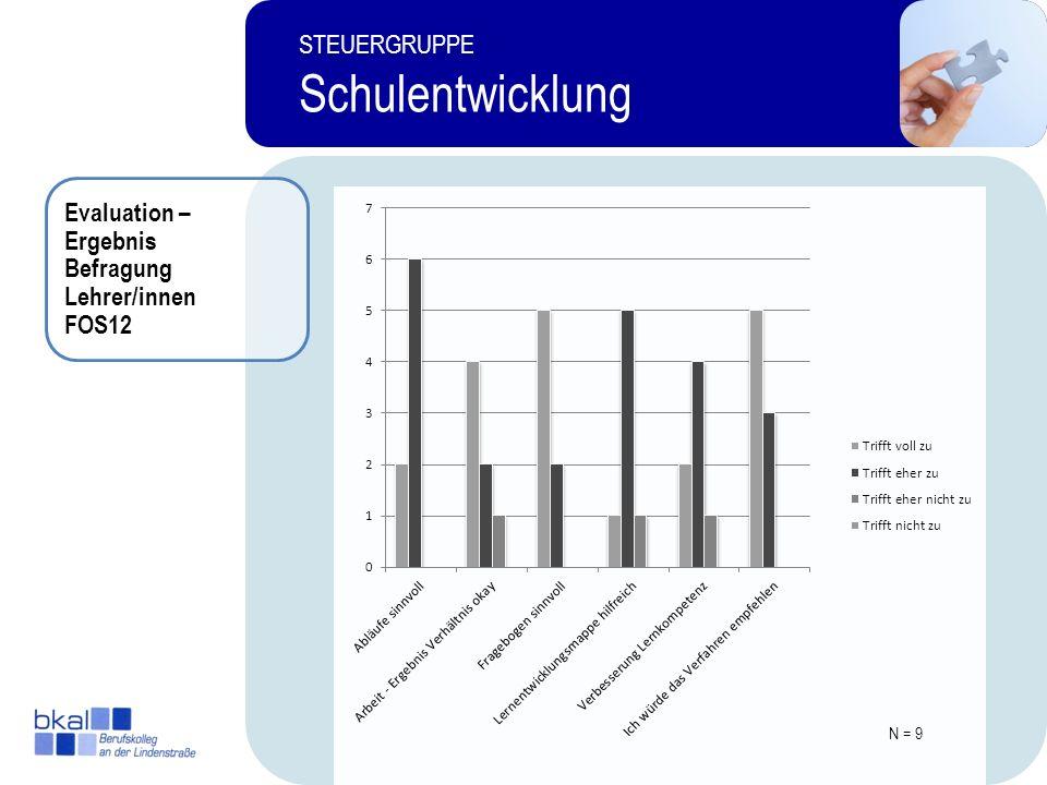 Evaluation – Ergebnis Befragung Lehrer/innen FOS12