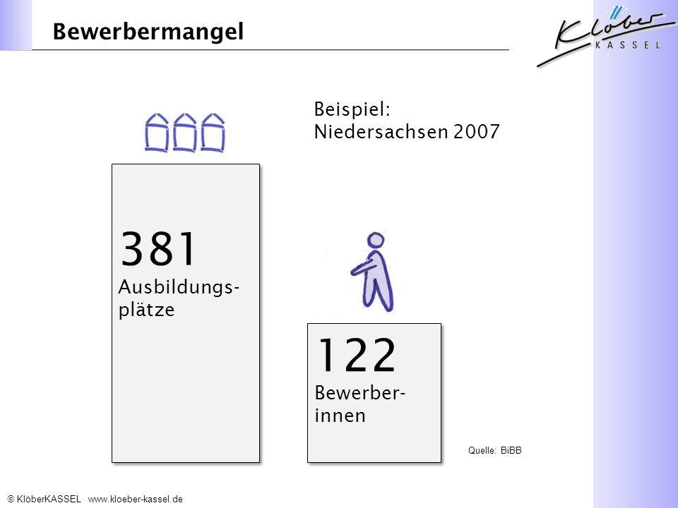 381 Ausbildungs-plätze 122 Bewerbermangel Beispiel: Niedersachsen 2007