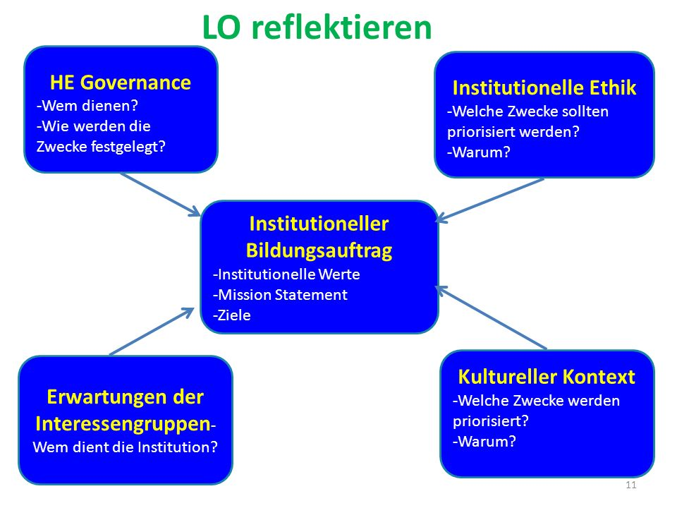 Institutionelle Ethik Institutioneller Bildungsauftrag