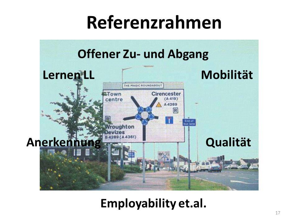 Referenzrahmen Offener Zu- und Abgang Lernen LL Mobilität Anerkennung
