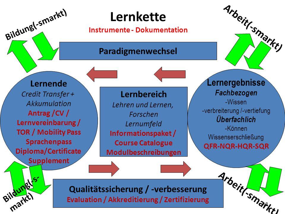 Lernkette Arbeit(-smarkt) Arbeit(-smarkt) Bildung(-smarkt)