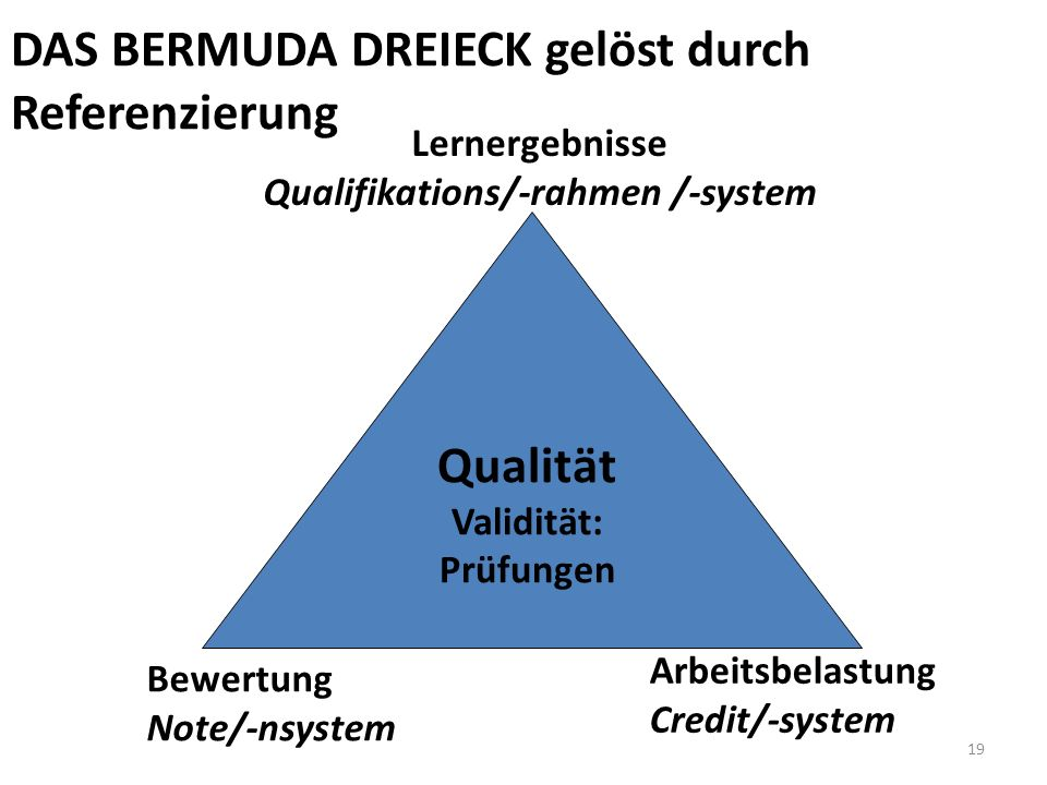 Qualifikations/-rahmen /-system