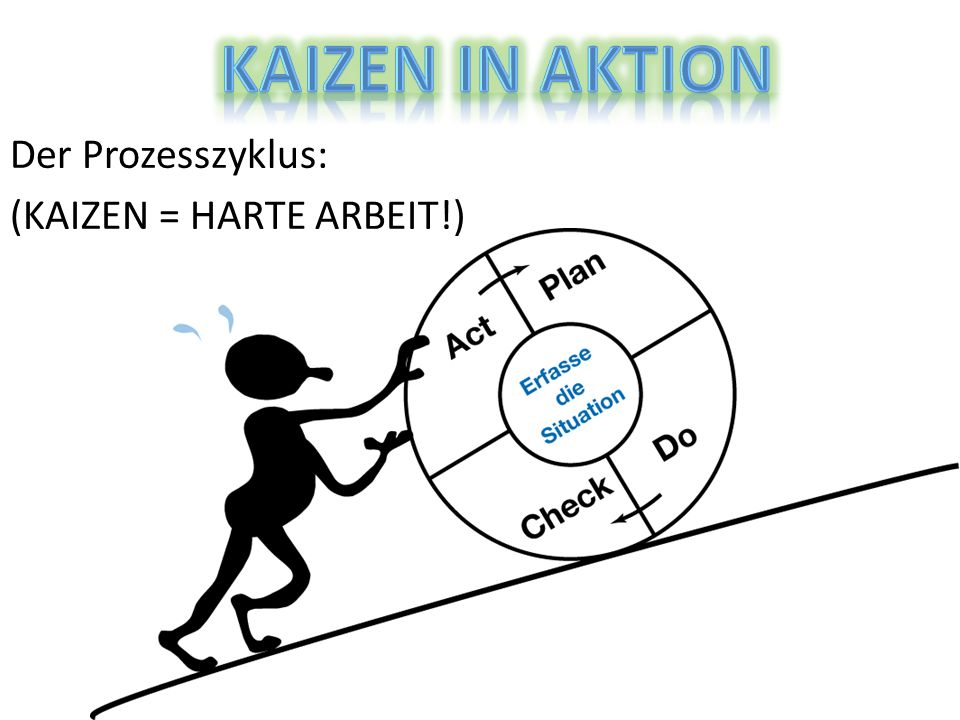 KAIZEN in Aktion Der Prozesszyklus: (KAIZEN = HARTE ARBEIT!)